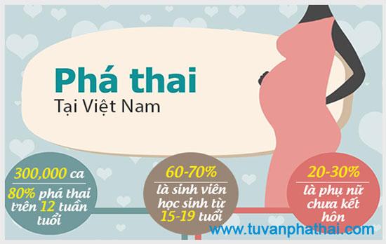 Thống Kê Số Liệu Nạo Phá Thai Ở Việt Nam Gần Đây